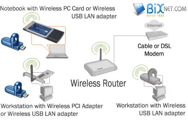 computer networking computer network hardware nic adapters nic is a network interface card this is the most important device in building network also known as lan card