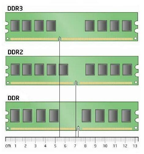 Sd ddr ddr2 ddr3 ram comparison